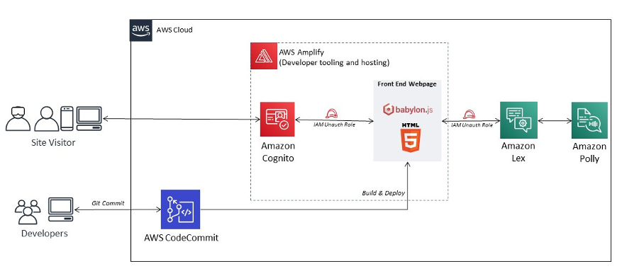 AWS reference architecture integrating Amazon Cognito, AWS Amplify, and Amazon Lex