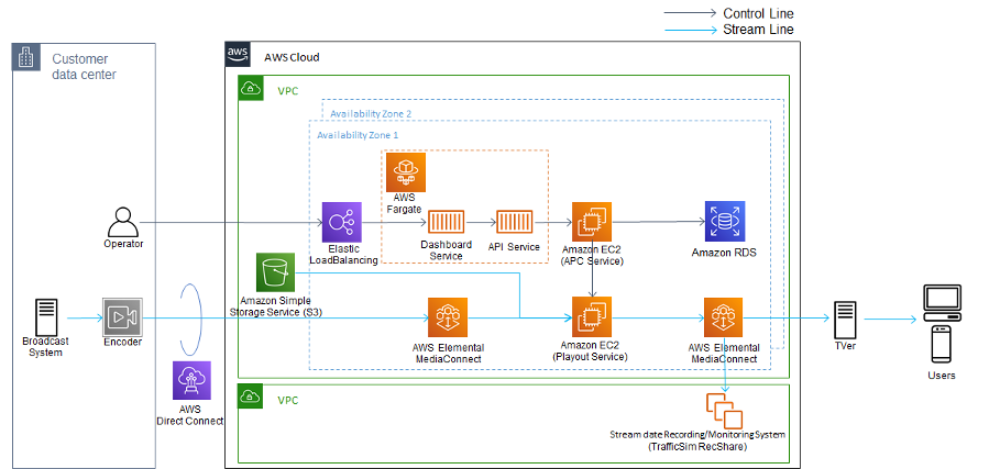 the cloud playout workflow from the datacenter to the end user