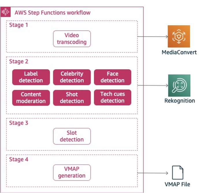 AWS Step Function MIE Workflow