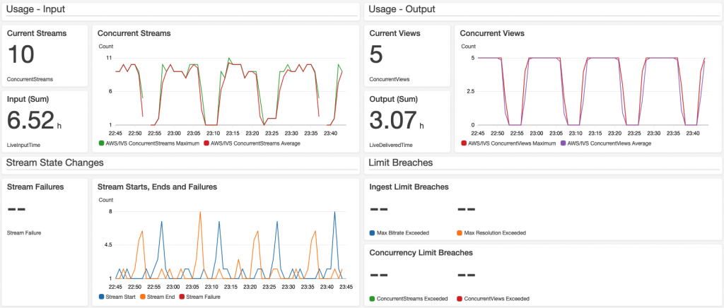 CloudWatch dashboard with 4 sections