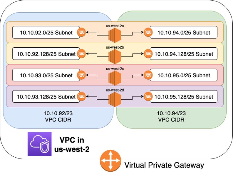 Ideal VPC configuration