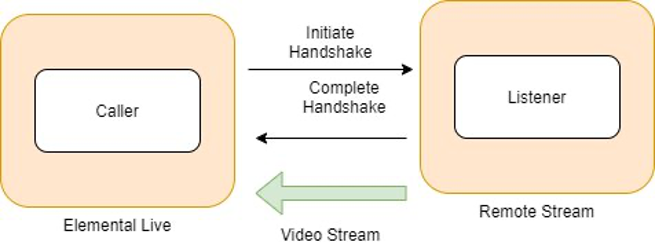 The Caller initiates the handshake to the listener; The listener completes the handshake before sending video to the caller.