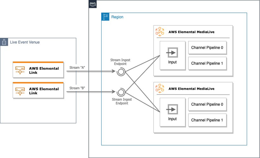 Image depicting two Elemental Link devices streams being used in multiple MediaLive inputs