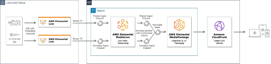Holistic architecture showing two Elemental Links contributing live stream to a redundant Media Services workflow