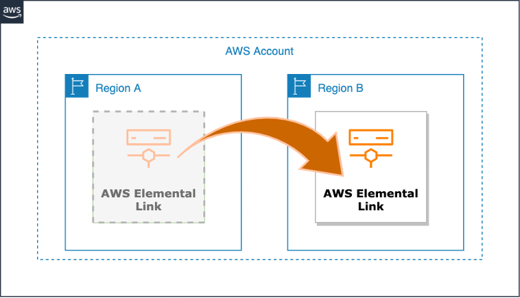 Image depicting transfer of Link from one AWS Region to another