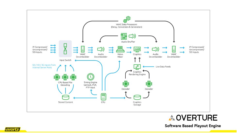 The Evertz Overture is a unified transmission chain in one software-based solution.
