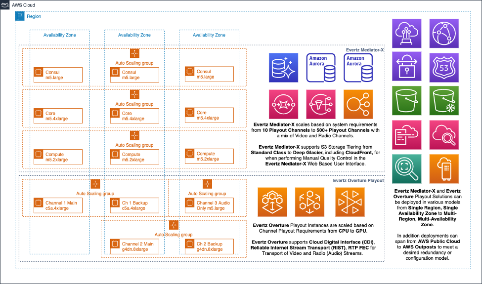 A high-level architecture of the Evertz Mediator-X and Overture Playout solution on Amazon Web Services