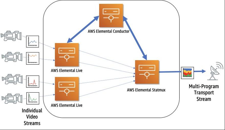 Figure 1: AWS Elemental Statmux architecture