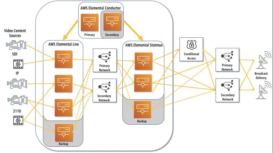 Figure 2: AWS Elemental redundancy architecture