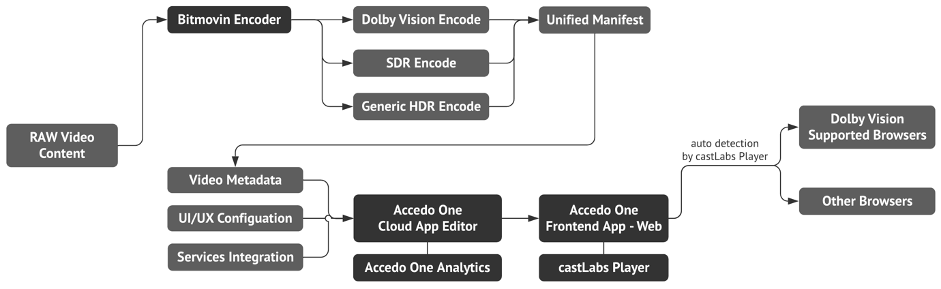 Content processing and delivery to the end users.