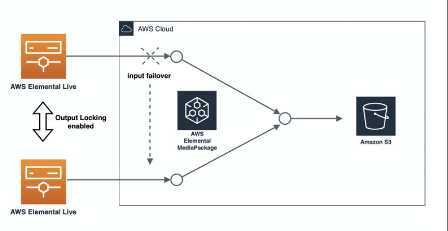Demo workflow – input failover