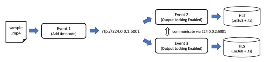 Three live events work together; one event writes a timecode-embedded RTP stream and two events read it and produce identical HLS streams in local storage