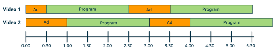 Diagram showing different ad distributions surrounding the same broadcast content