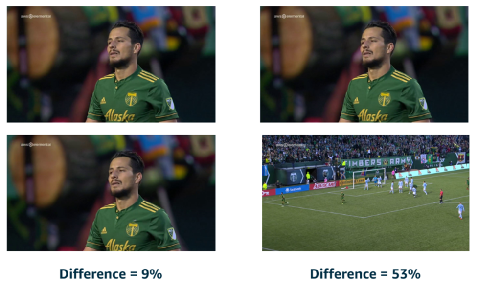 On the left, two very similar frames are shown with a difference of 9%. On the right, two differing frames are shown with a difference of 53%.