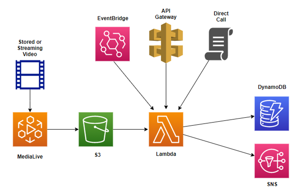 Architecture diagram showing frame images generated by MediaLive, stored in an S3 bucket, then processed by a Lambda function. Output goes to DynamoDB or SNS.