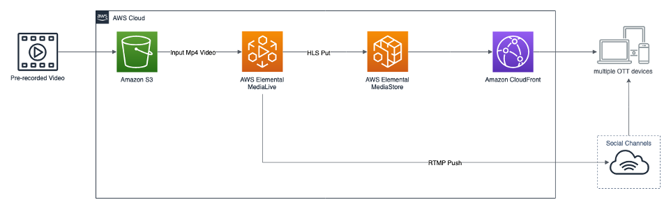 Solution Architecture diagram including Amazon S3, Elemental MediaLive, Elemental MediaStore, Amazon CloudFront to social channels and multiple OTT devices