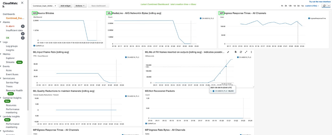 Image of Dashboard with widgets from multiple AWS services