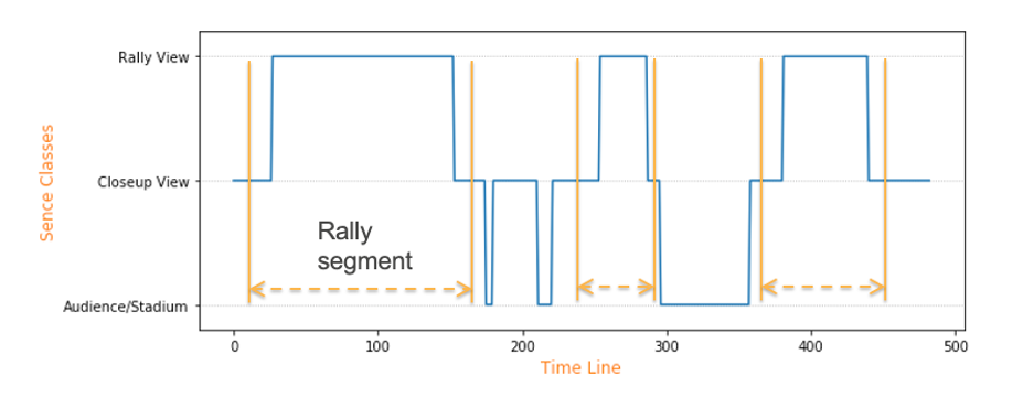 An example of frame image classes along a game timeline, showing the beginning and ending of rally segments