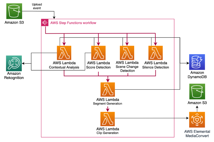 Architecture of the processing pipeline