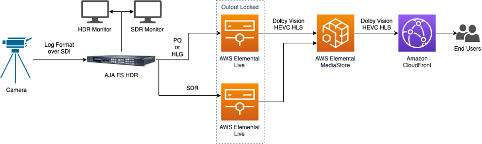 Dolby Vision workflow using AWS Elemental Live, MediaStore, and CloudFront