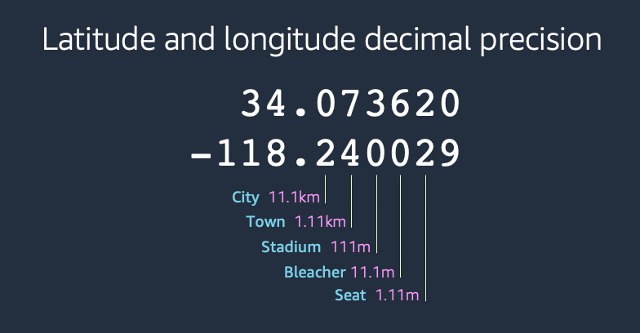 Diagram: Latitude and longitude decimal precision to aggregate viewers by distance
