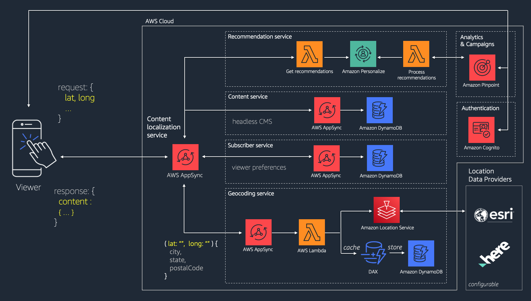 AWS edge localization capabilities