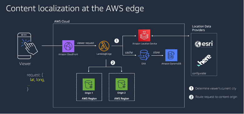 Reference architecture: Content localization at the AWS edge