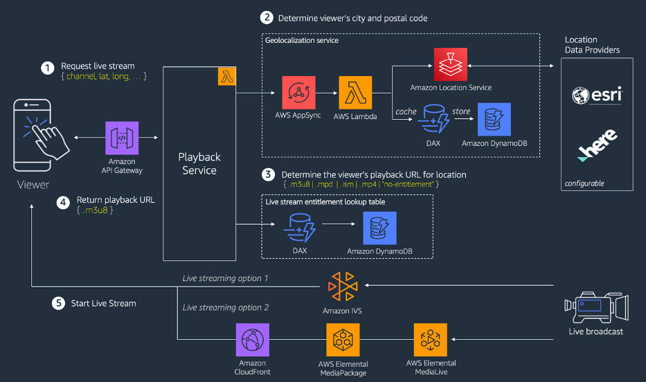 Reference architecture: Geolocalized live streaming