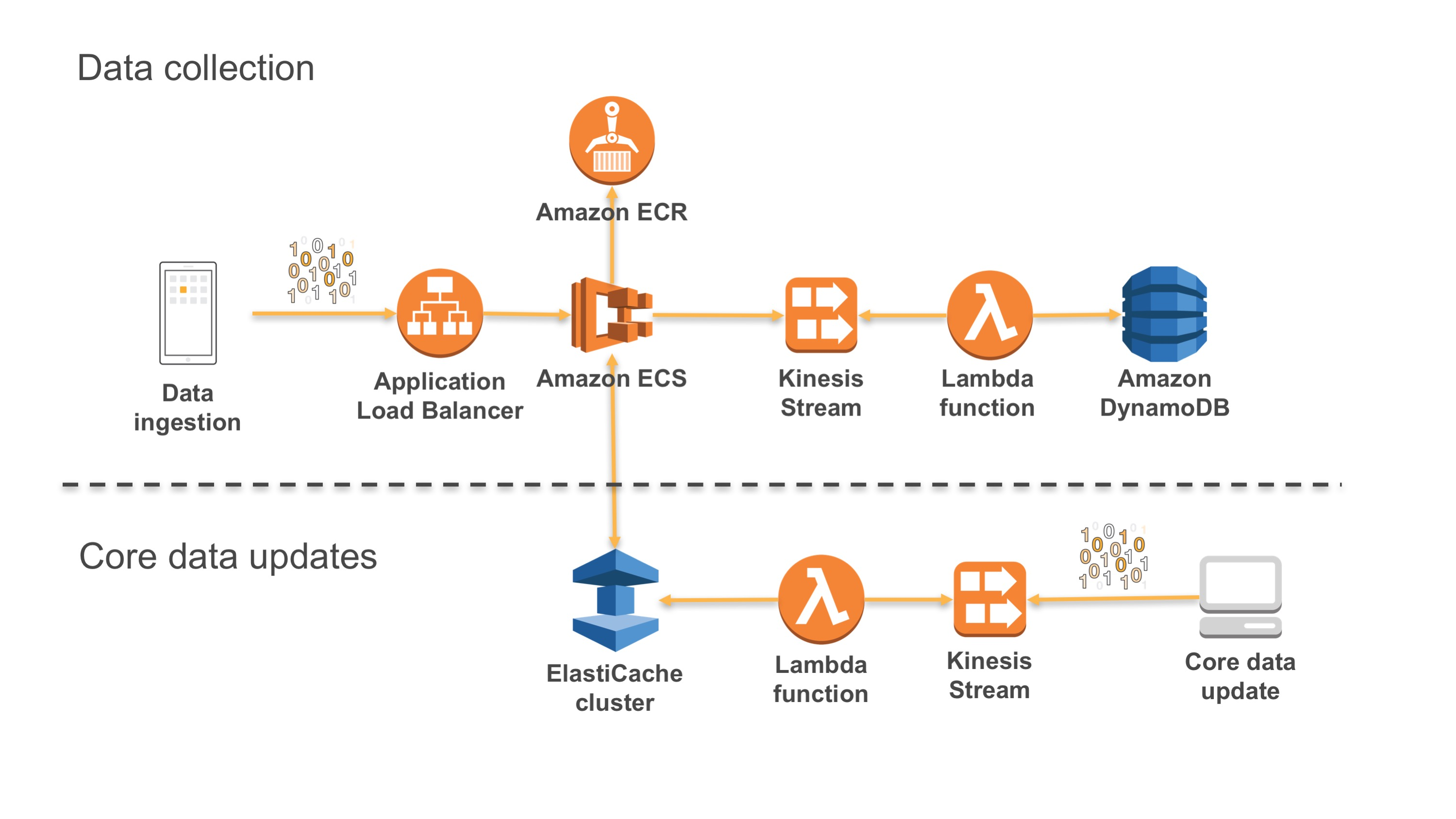Reactive Microservices Architecture on AWS | AWS