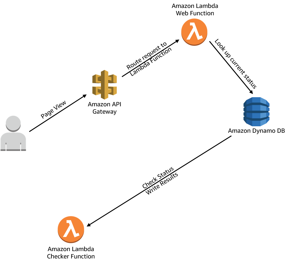 Serverless Dynamic Web Pages in AWS: Provisioned with