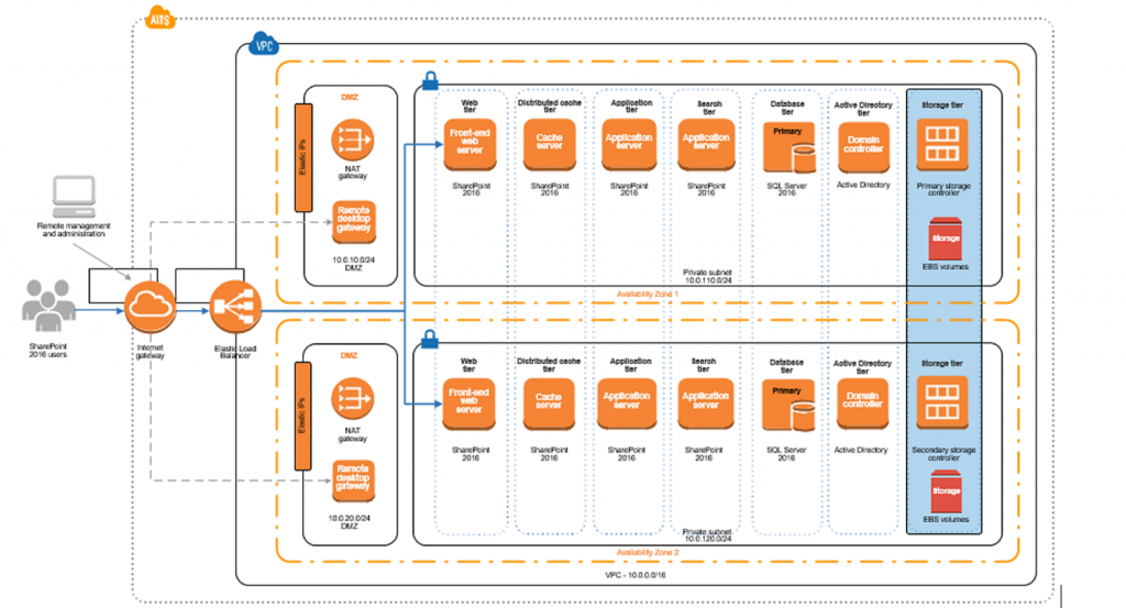 Leveraging AWS Marketplace Partner Storage Solutions for Microsoft