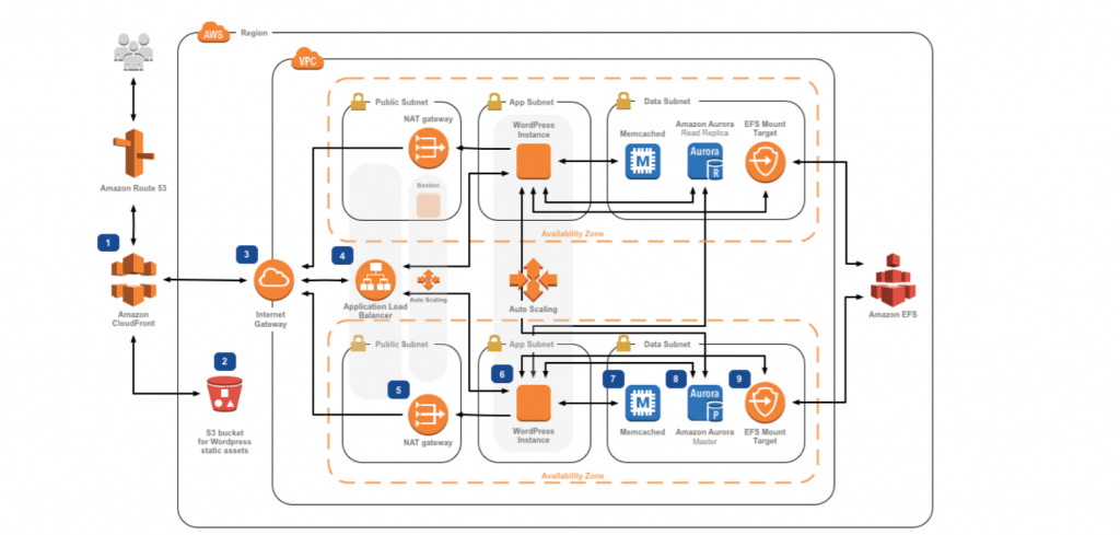 Aws Architecture Blog
