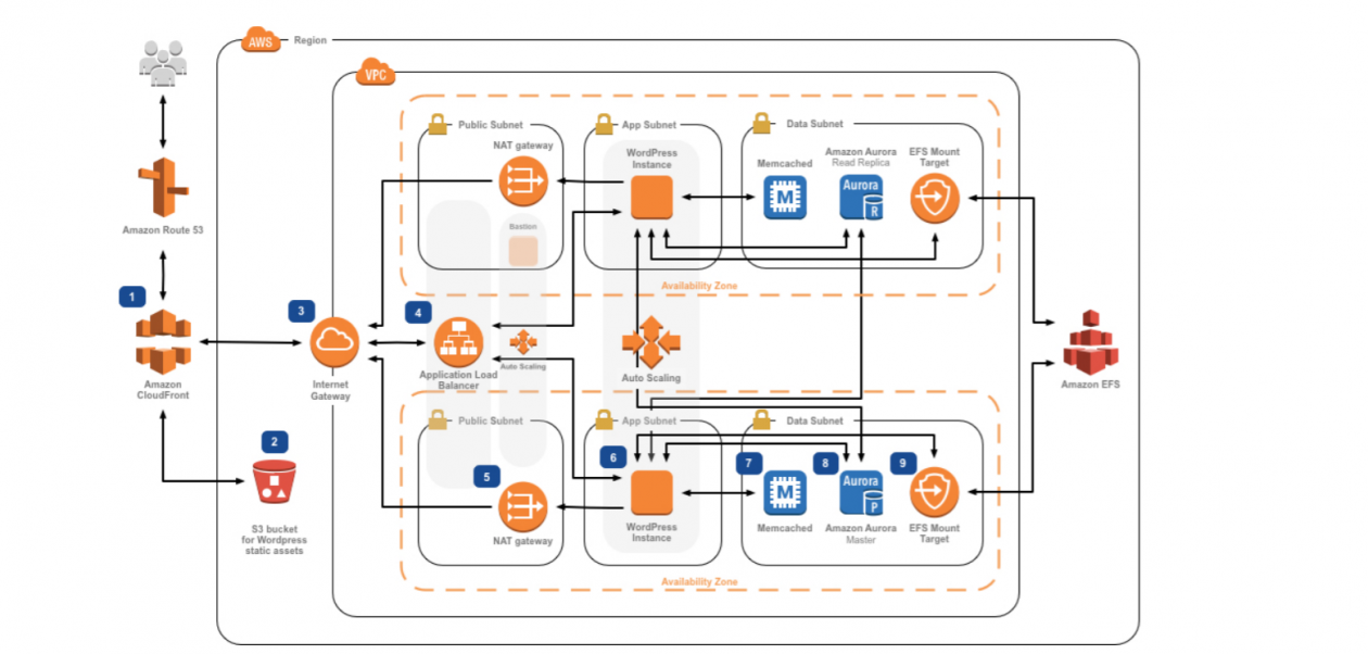 Wordpress Best Practices On Aws Aws Architecture Blog