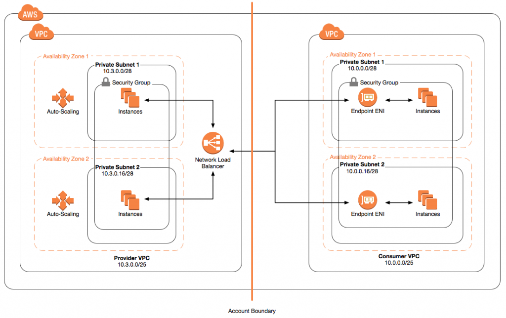 Building SaaS Services for AWS Customers with PrivateLink | AWS
