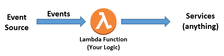 Serverless Architectures with AWS Lambda: Overview and Best