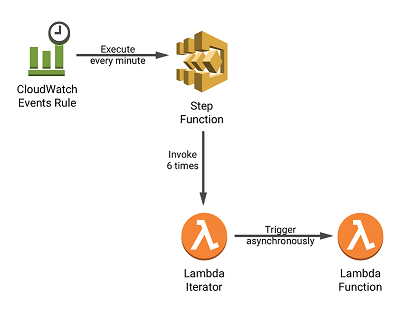 A serverless solution for invoking AWS Lambda at a sub-minute