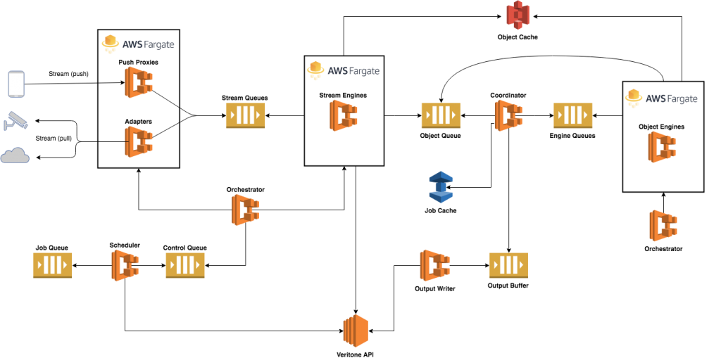 Building Real Time AI with AWS Fargate | AWS Architecture Blog