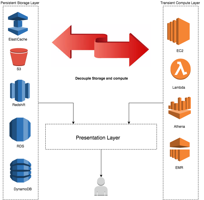 Store, Protect, Optimize Your Healthcare Data With AWS