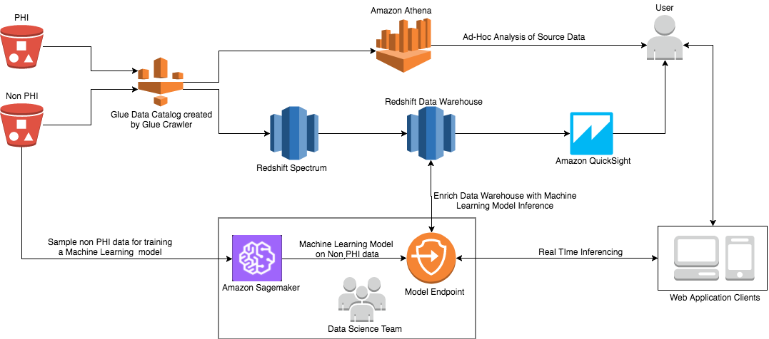 Store, Protect, Optimize Your Healthcare Data with AWS: Part 2 | AWS