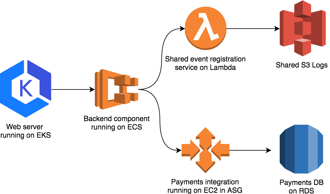New: Application integration with AWS Cloud Map for service
