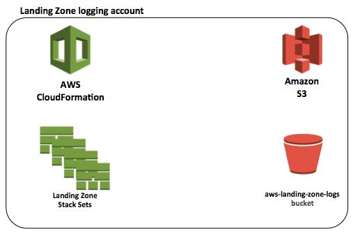 Figure 1 - Initial Landing Zone logging account resources