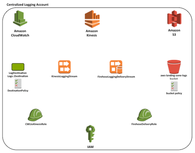 Figure 2 - New infrastructure required in the centralized logging account