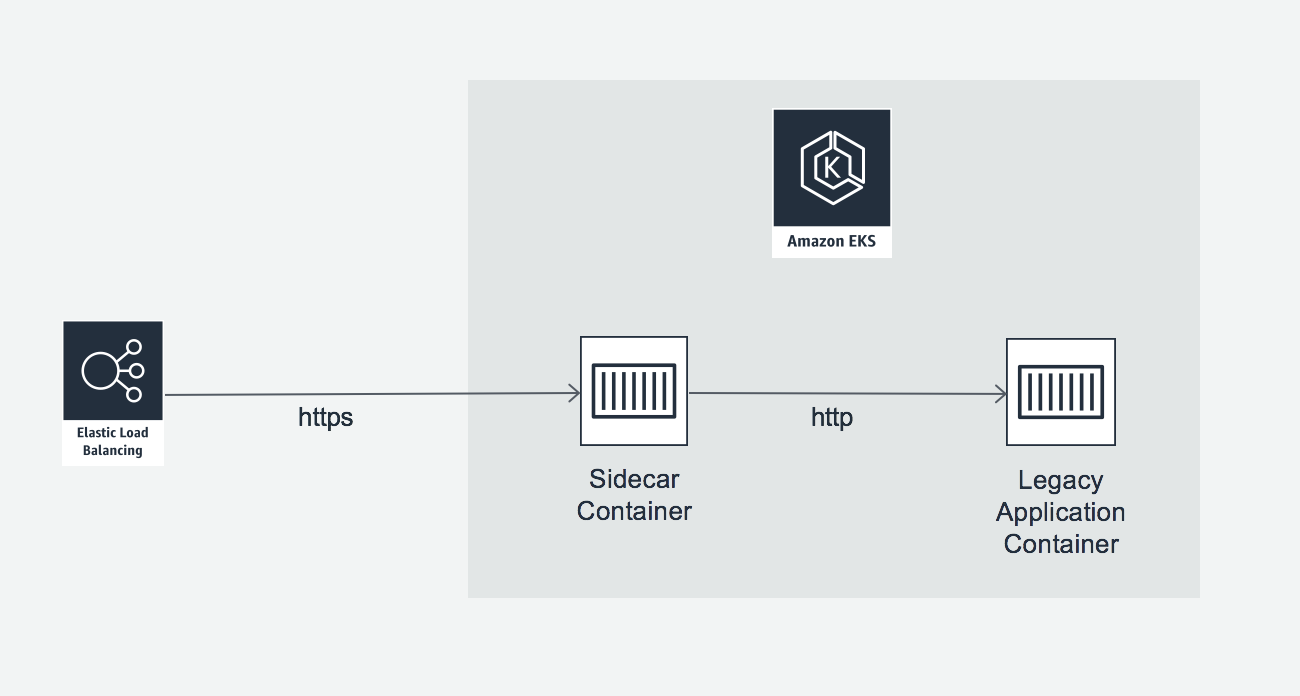 Implementing the Sidecar Pattern With Containers