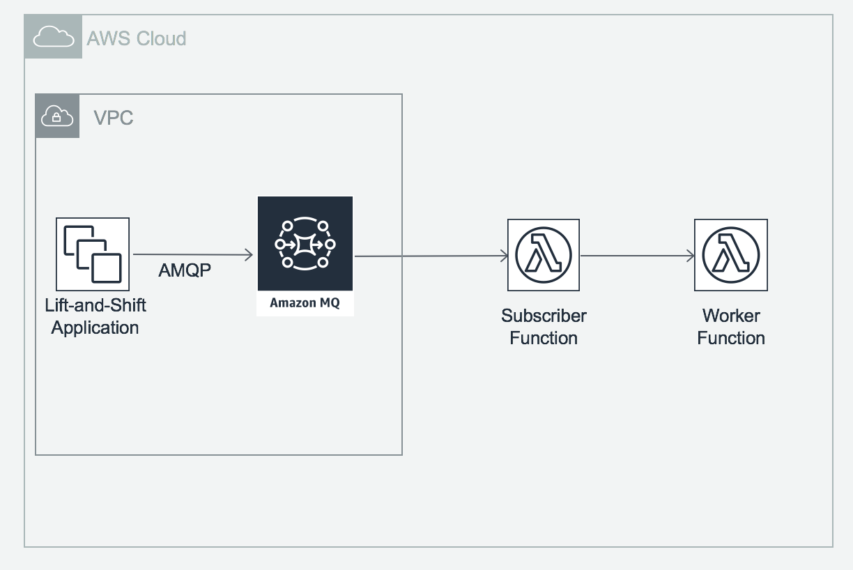 Integrating Lift-and-Shift Workloads with Lambda via Amazon MQ