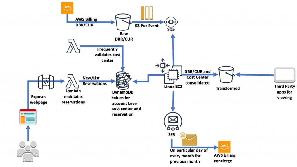 Figure 1 – Architecture of processing a billing chargeback