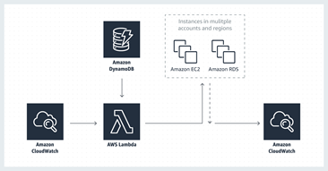 Introducing AWS Solutions: Expert architectures on demand