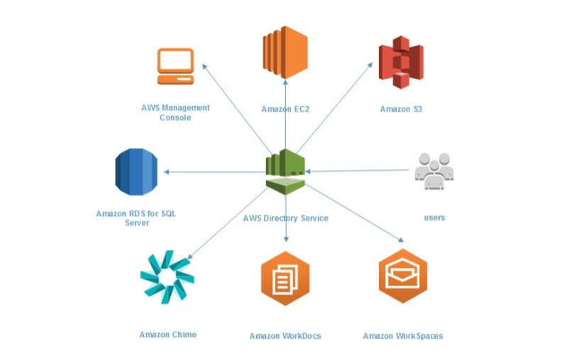 Active Directory Whitepaper