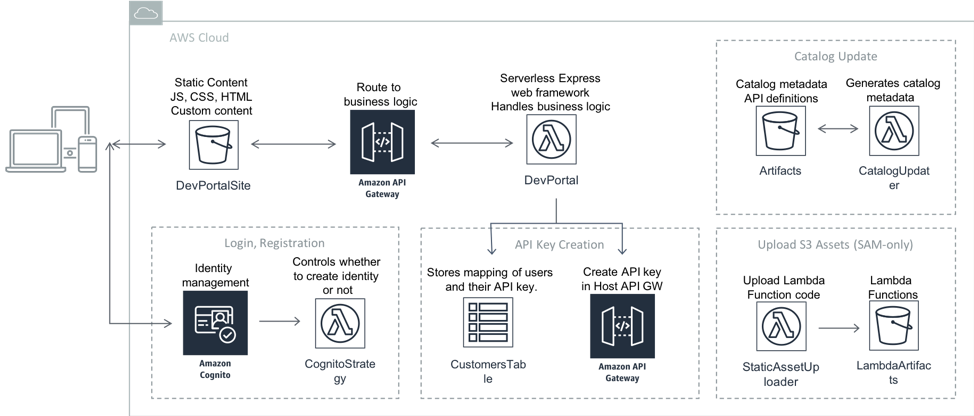 Updates to Serverless Architectural Patterns and Best Practices | Amazon Web Services