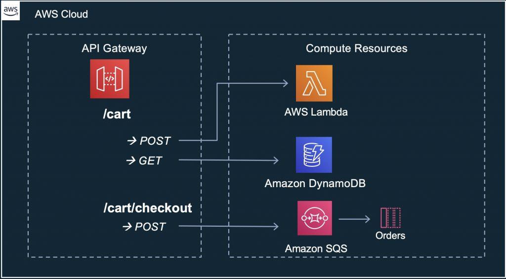 Amazon API Gateway | Noise