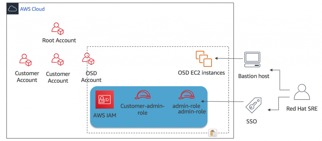 Architecture – AWS Feed